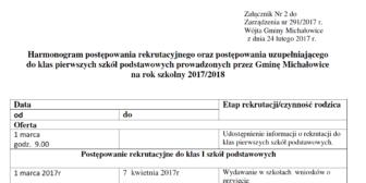 Harmonogram postepowania rekrutacyjnego oraz postepowania uzupełniającego do klas pierwszych szkół podstawowych prowadzonych przez Gmine Michałowice na rok szkolny 2017/2018